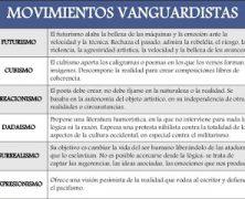 TEMA 62: LAS VANGUARDIAS LITERARIAS EUROPEA Y ESPAÑOLA. RELACIONES.