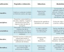 PRUEBAS DE ACCESO A LOS ESTUDIOS DE GRADO (EBAU) MATERIA DE LENGUA CASTELLANA Y LITERATURA. TIPO DE TEXTO Y CARACTERÍSTICAS